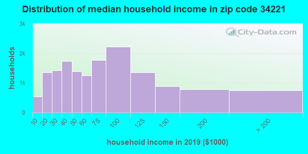 Zip code 34221 household income distribution in 2009