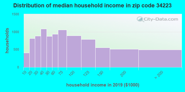 Zip code 34223 household income distribution in 2009