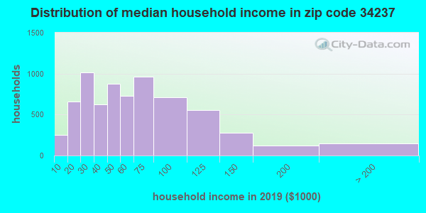 Zip code 34237 household income distribution in 2009