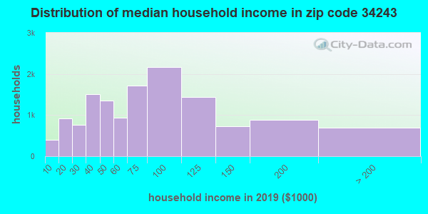 Zip code 34243 household income distribution in 2009