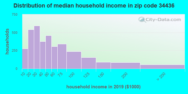 Zip code 34436 household income distribution in 2009