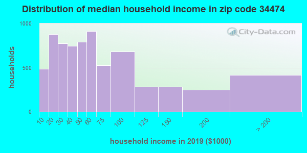 Zip code 34474 household income distribution in 2009