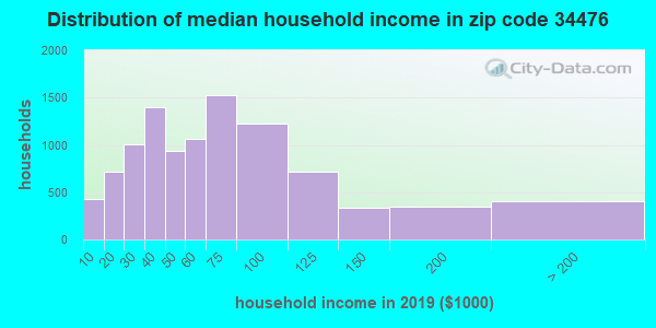 Zip code 34476 household income distribution in 2009