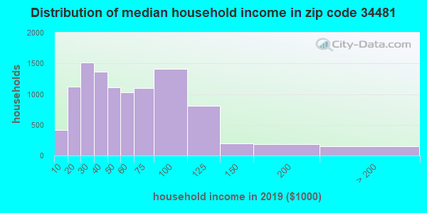 Zip code 34481 household income distribution in 2009