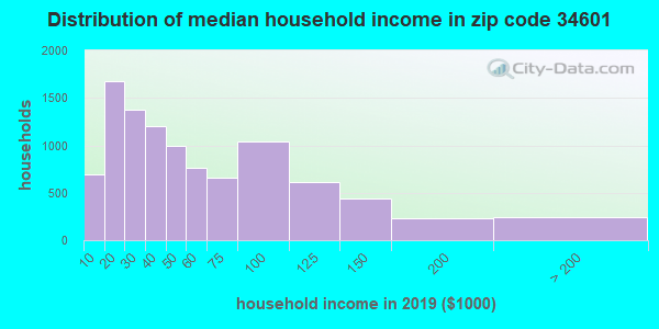 Zip code 34601 household income distribution in 2009