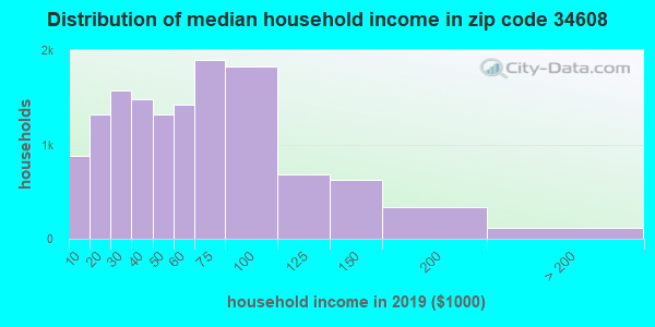 Zip code 34608 household income distribution in 2009