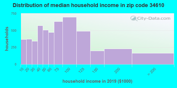 Zip code 34610 household income distribution in 2009