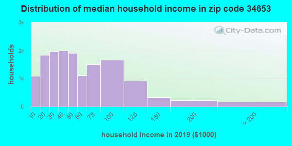 Zip code 34653 household income distribution in 2009