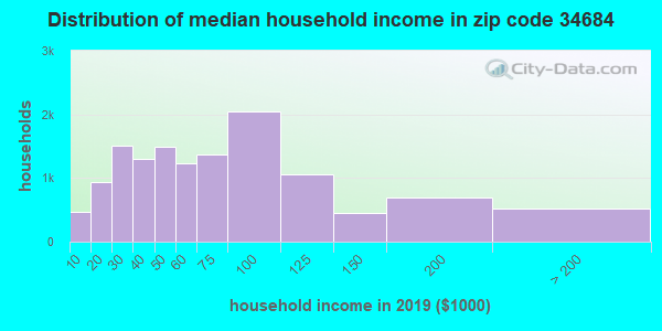 Zip code 34684 household income distribution in 2009