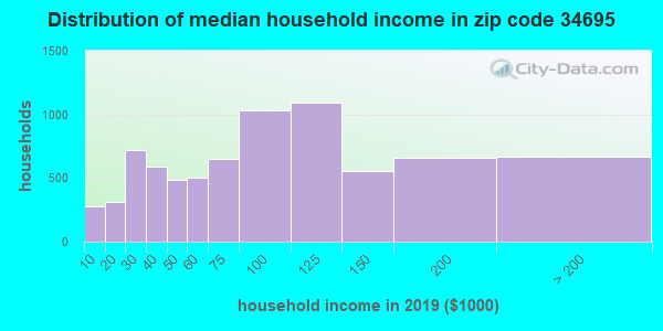 Zip code 34695 household income distribution in 2009