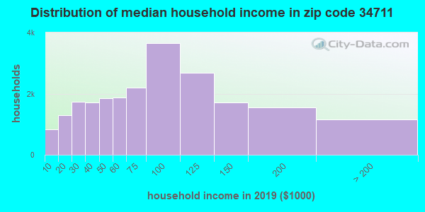 Zip code 34711 household income distribution in 2009