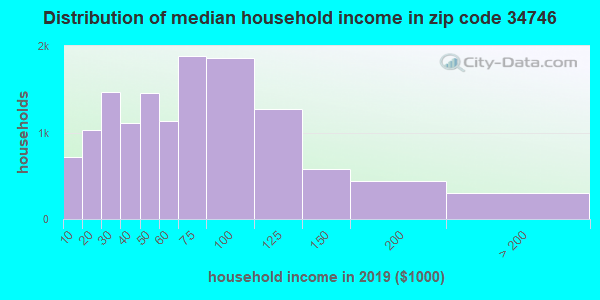 Zip code 34746 household income distribution in 2009