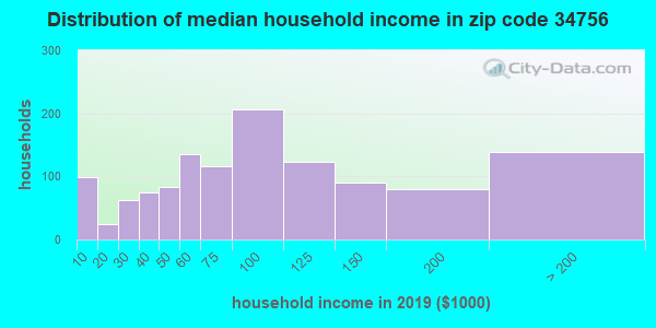 Zip code 34756 household income distribution in 2009