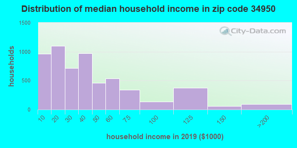 Zip code 34950 household income distribution in 2009