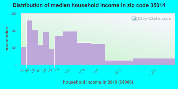 Zip code 35014 household income distribution in 2009
