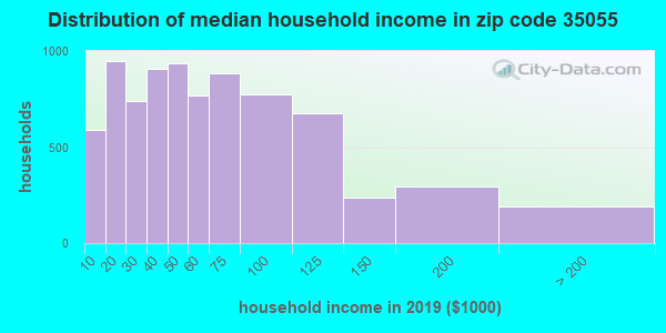 Zip code 35055 household income distribution in 2009