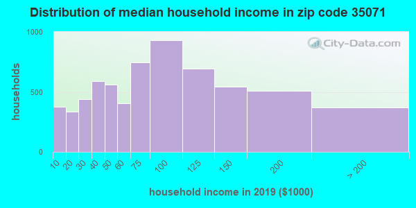 Zip code 35071 household income distribution in 2009