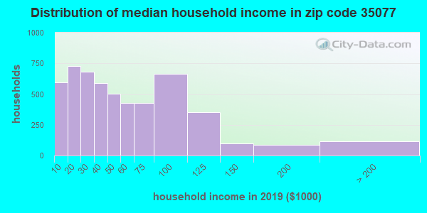 Zip code 35077 household income distribution in 2009
