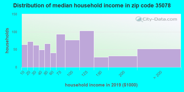Zip code 35078 household income distribution in 2009
