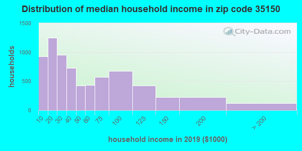Zip code 35150 household income distribution in 2009