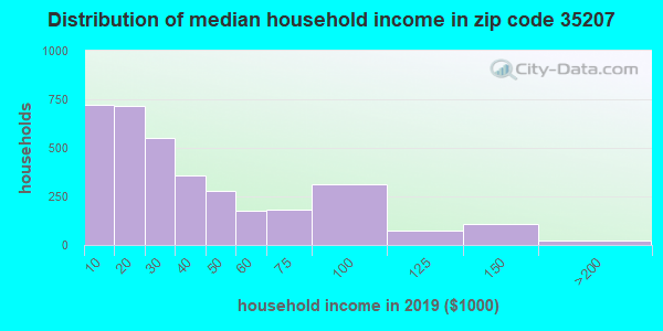 Zip code 35207 household income distribution in 2009