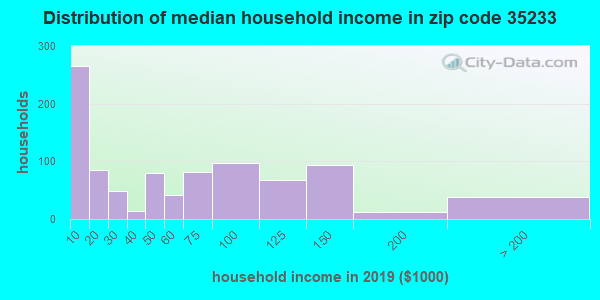 Zip code 35233 household income distribution in 2013