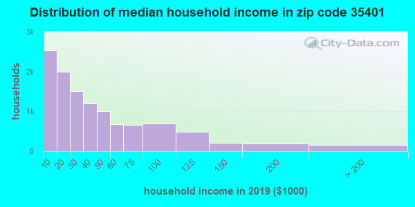 Zip code 35401 household income distribution in 2009