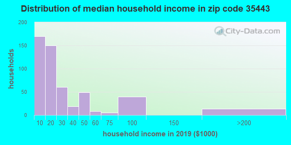 Zip code 35443 household income distribution in 2009