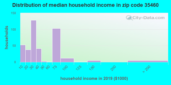 Zip code 35460 household income distribution in 2009
