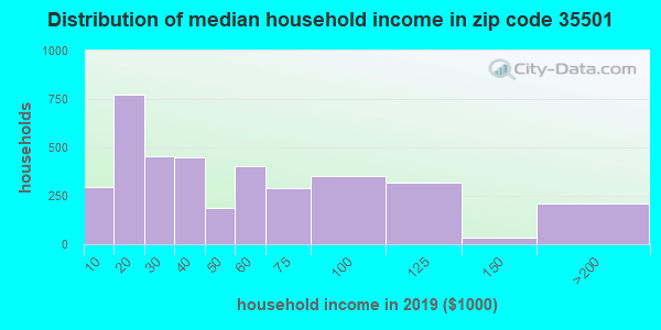 Zip code 35501 household income distribution in 2009