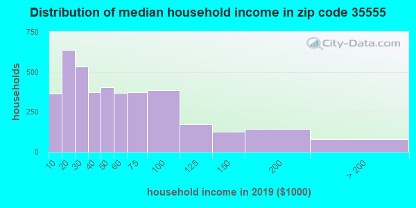 Zip code 35555 household income distribution in 2009