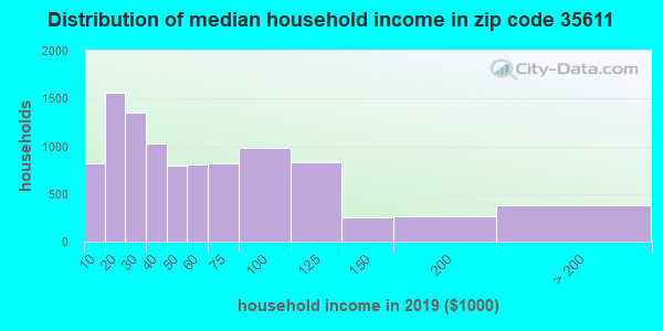 Zip code 35611 household income distribution in 2009