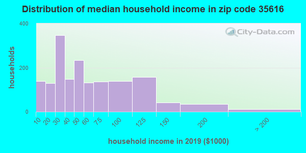 Zip code 35616 household income distribution in 2015