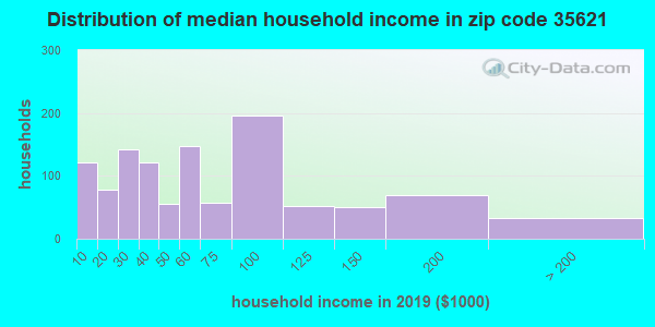Zip code 35621 household income distribution in 2009