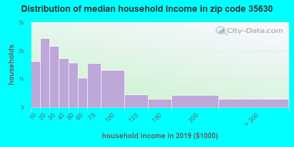 Zip code 35630 household income distribution in 2009