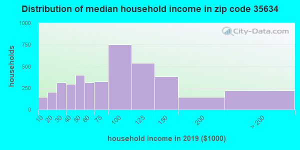 Zip code 35634 household income distribution in 2009