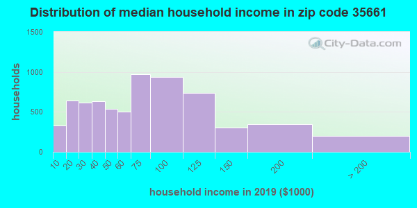 Zip code 35661 household income distribution in 2009