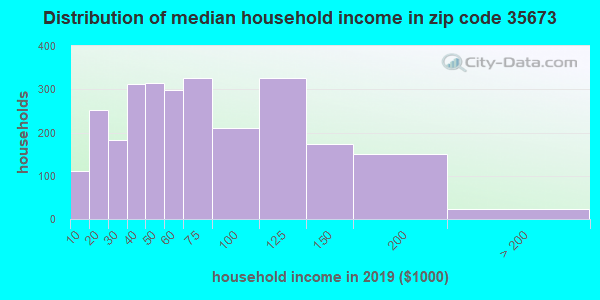Zip code 35673 household income distribution in 2009