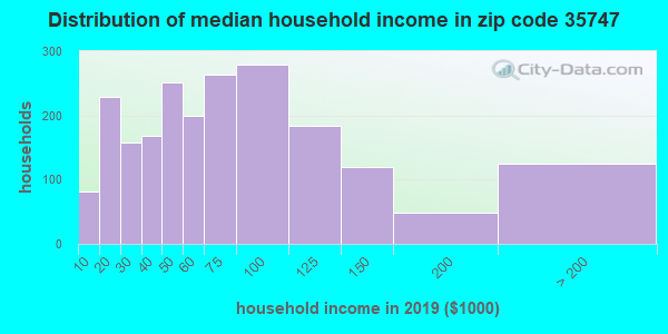 Zip code 35747 household income distribution in 2009