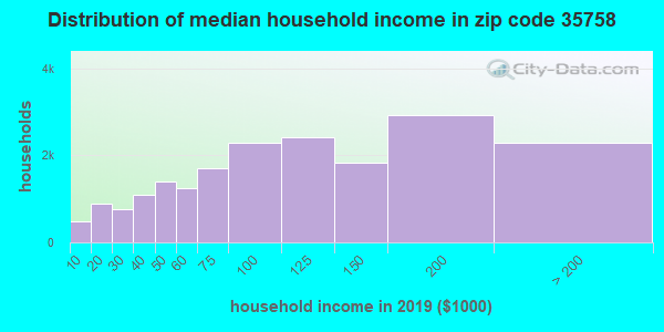 Zip code 35758 household income distribution in 2009
