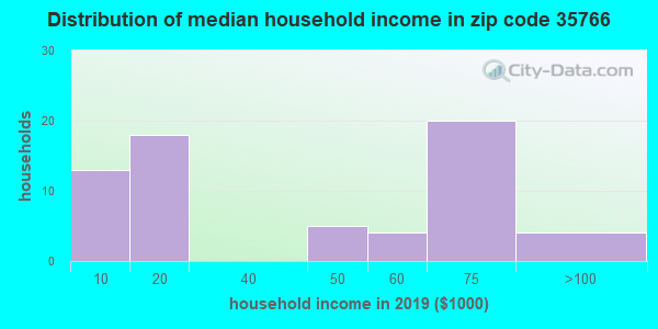 Zip code 35766 household income distribution in 2009