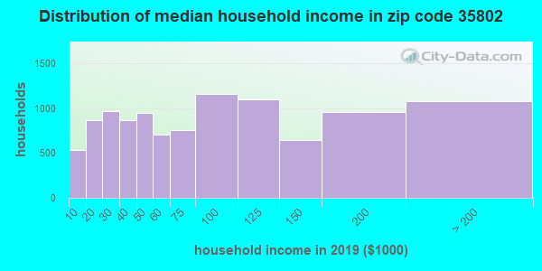 Zip code 35802 household income distribution in 2009