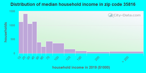 Zip code 35816 household income distribution in 2009