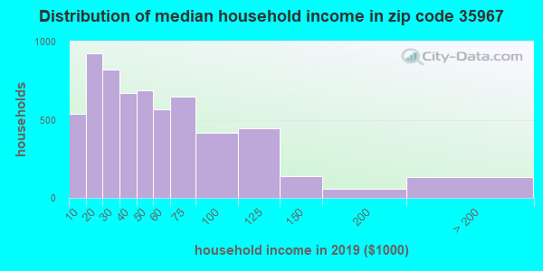 Zip code 35967 household income distribution in 2009