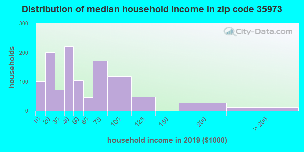 Zip code 35973 household income distribution in 2009