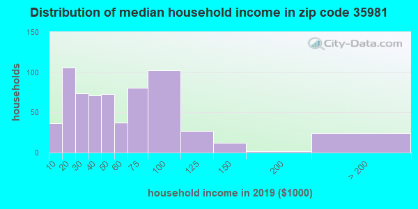 Zip code 35981 household income distribution in 2009