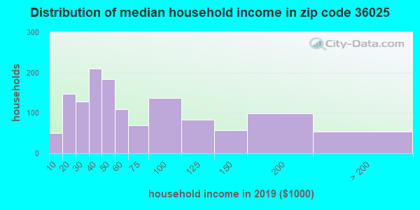 Zip code 36025 household income distribution in 2009