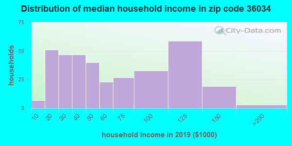 Zip code 36034 household income distribution in 2009