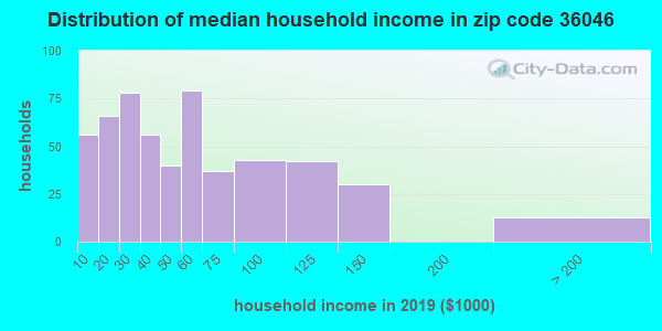 Zip code 36046 household income distribution in 2013