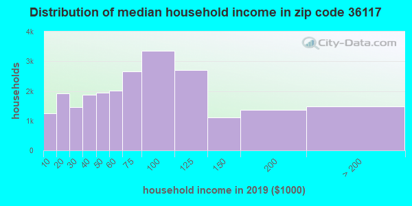 Zip code 36117 household income distribution in 2009